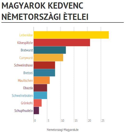 Fotó:http://nemetorszagi-magyarok.de/felm%C3%A9r%C3%A9s/mit-esznek-magyarok-legszivesebben-nemetorszagban
